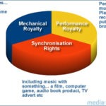 Understanding Royalty Free Music: A Slice of Royalty Pie