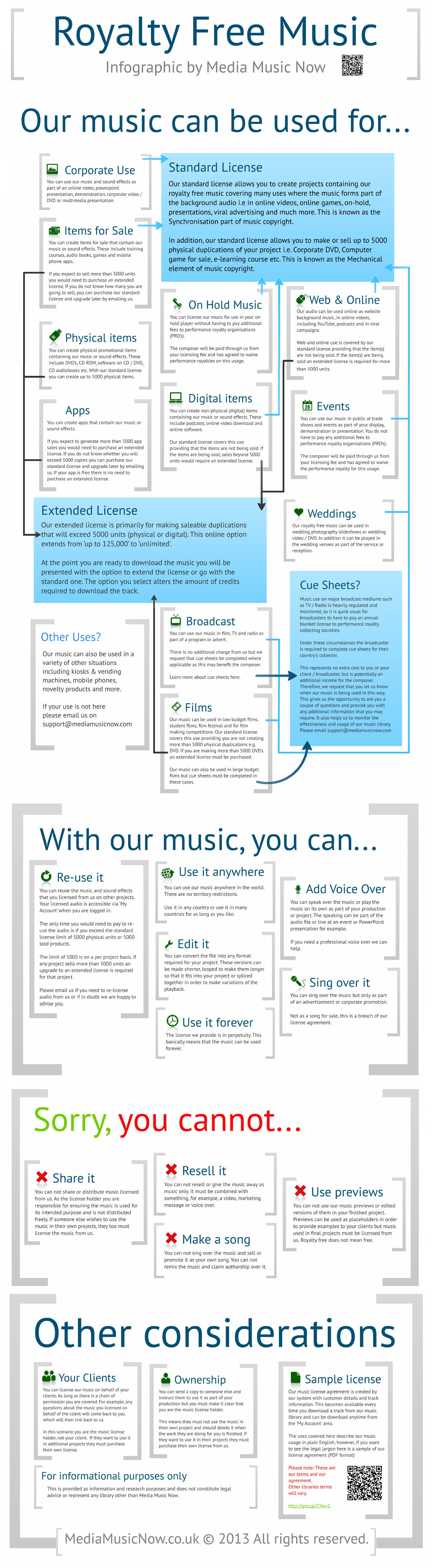 Royalty Free Music Infographic